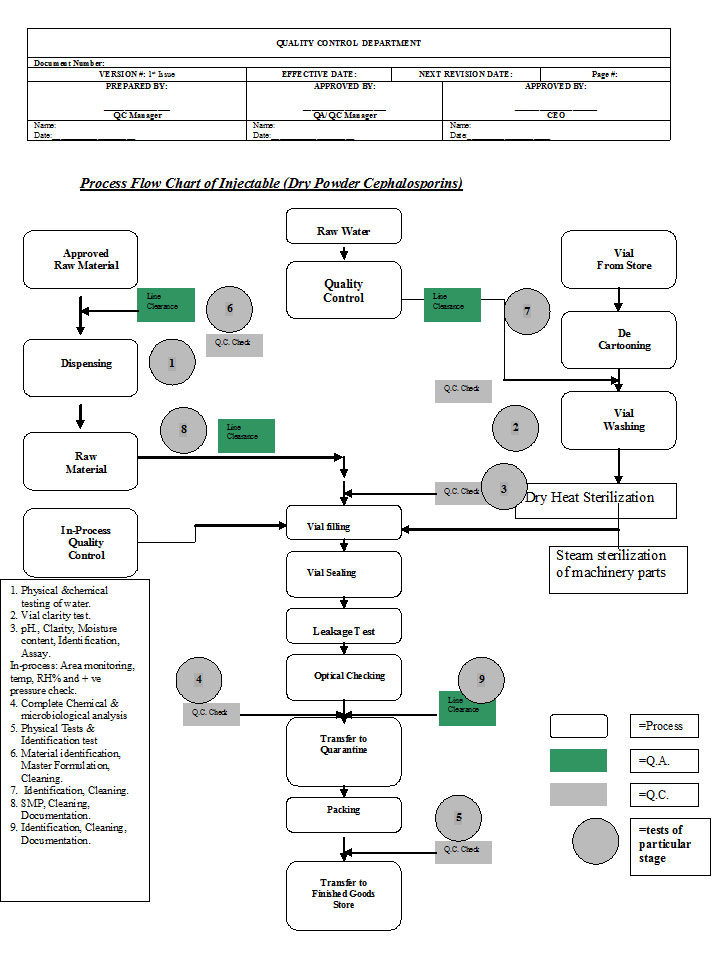 Flow Chart Synchro Pharmaceuticals